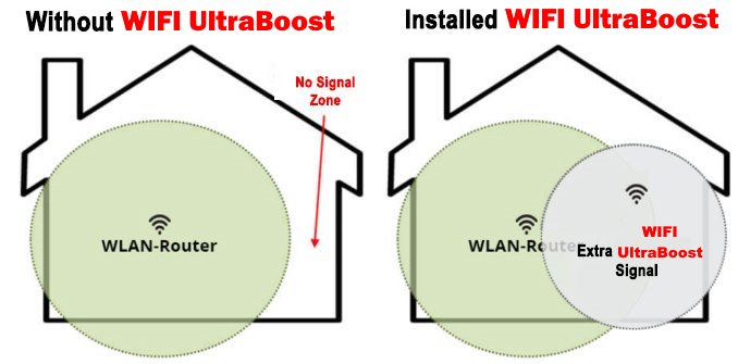 Wifiboost Results